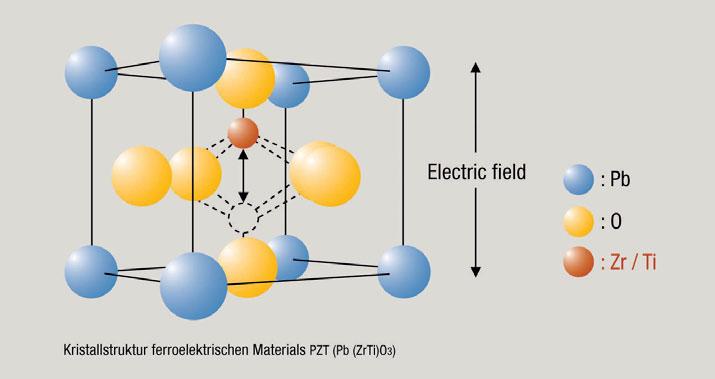 Figura 1: struttura del cristallo del materiale ferroelettrico PZT (PB(ZrTi)O3).