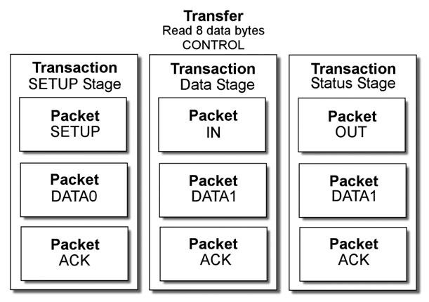 Figura 2: struttura di un trasferimento di tipo Control.