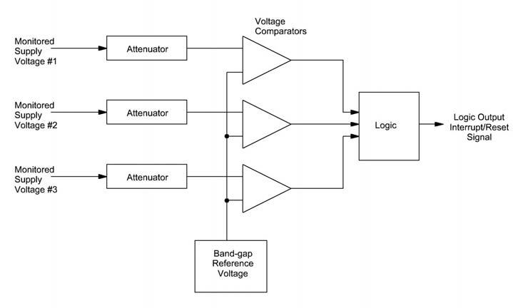 Figura 2: schema di principio per la supervisione di tre differenti tensioni di alimentazione.