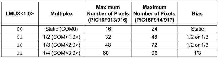 Figura 6: tabella multiplexing - segmenti.