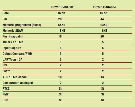 Tabella 1: Caratteristiche dei dispositivi principali della serie PIC24FJ64GA004