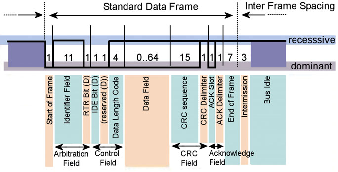 Figura 8: Data Frame.