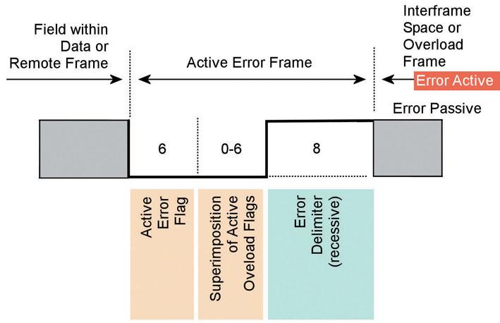 Figura 11: Error Frame.