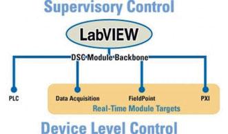 Figura 17:LabVIEW nei sistemi distribuiti