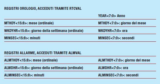 Tabella 2: Organizzazione dei registri del RTCC-domain