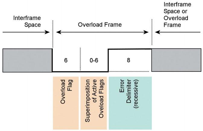 Figura 10: Overload Frame.