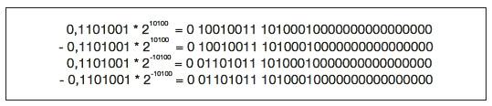 Figura 4: alcuni esempi di numeri espressi in virgola mobile a 32 bit.