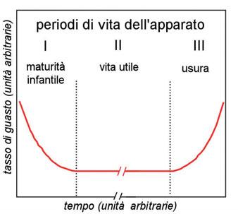 """Figura 1: andamento ideale nel tempo dei tasso di guasto (""""bath-tub"""" curve, curva """"a vasca da bagno"""")."""