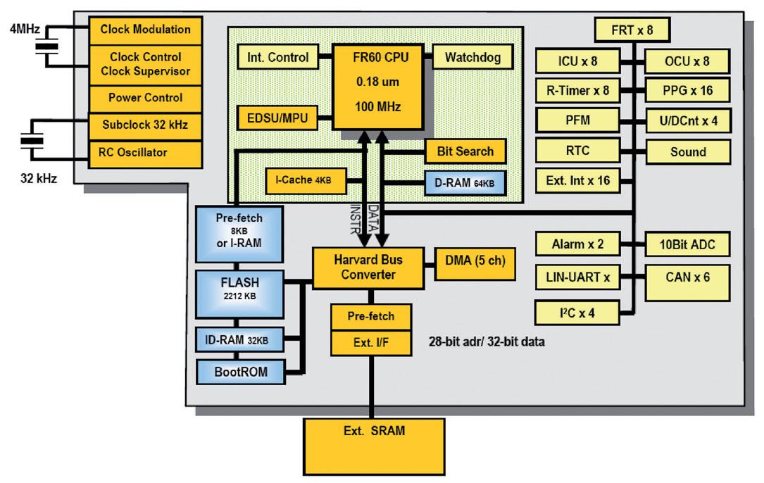Figura 3: architettura dei micro MB91460 (da [1]).