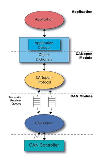 Figura 6: catena di codifica di un messaggio CANopen.