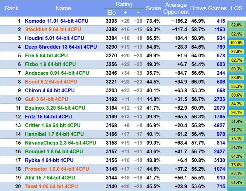 Figura 1: la classifica Top 20 dei Chess Engine, aggiornata alla data del presente articolo