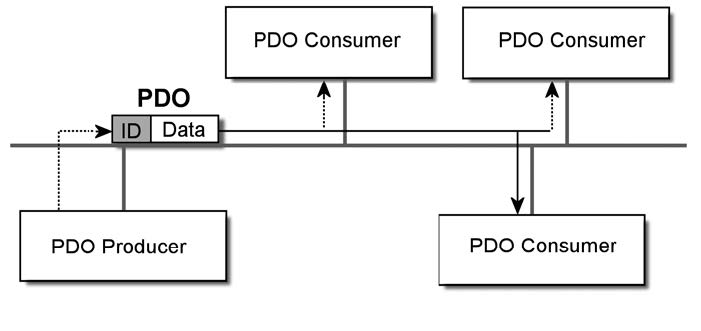 Figura 8: comunicazione asincrona con PDO.