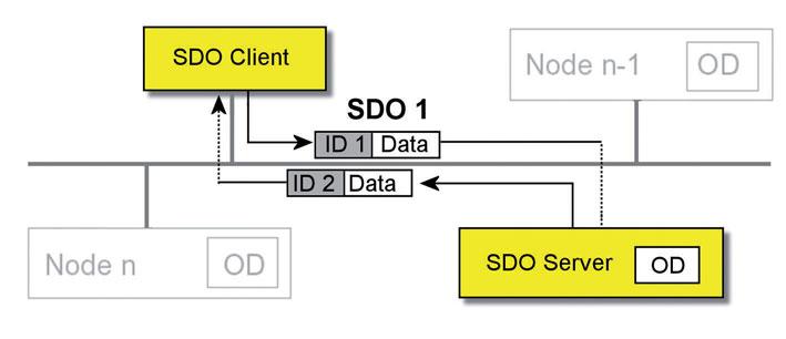 Figura 7: comunicazione sincrona via SDO