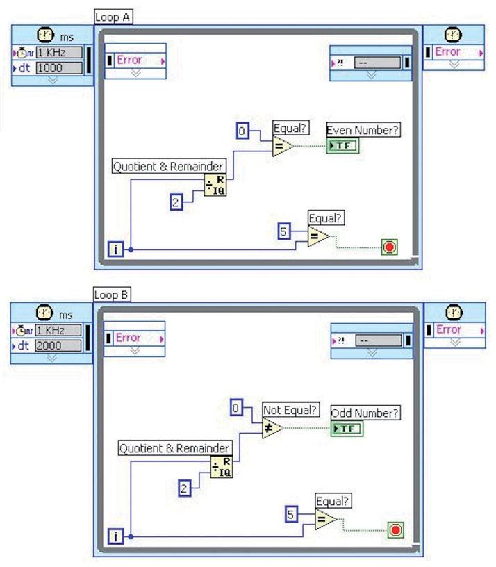 Figura 7: configurazione dei loop temporizzati.