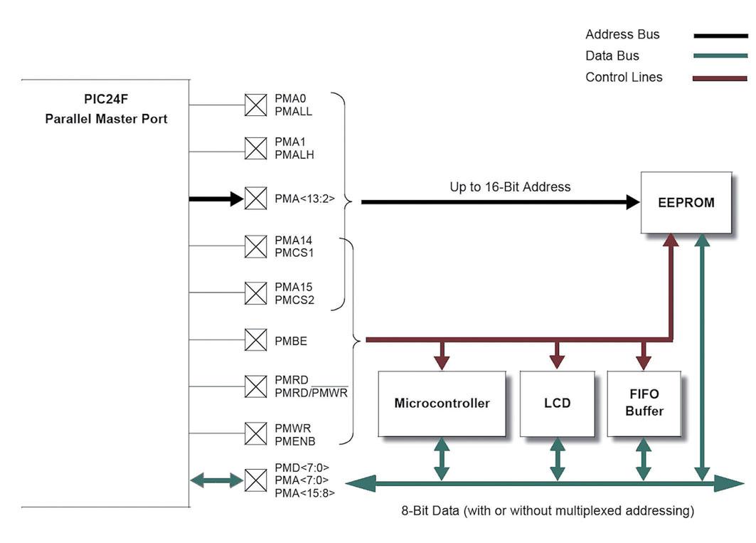 Figura 2: connessioni del modulo PMP.