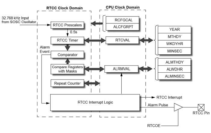 Figura 1: diagramma a blocchi del modulo RTCC dei PIC24.