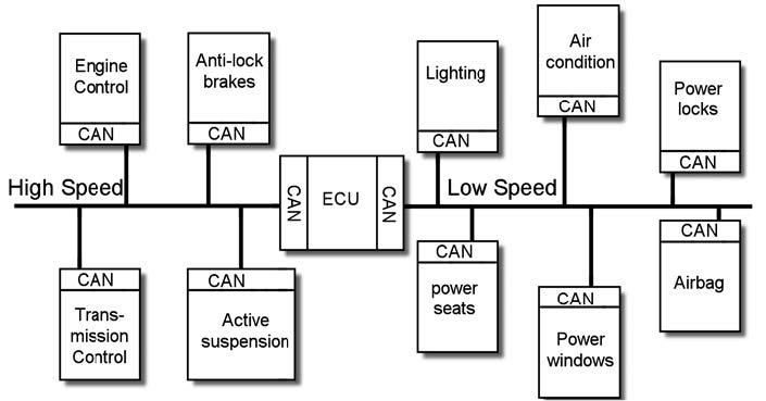 Figura 4: esempi di Bus CAN.