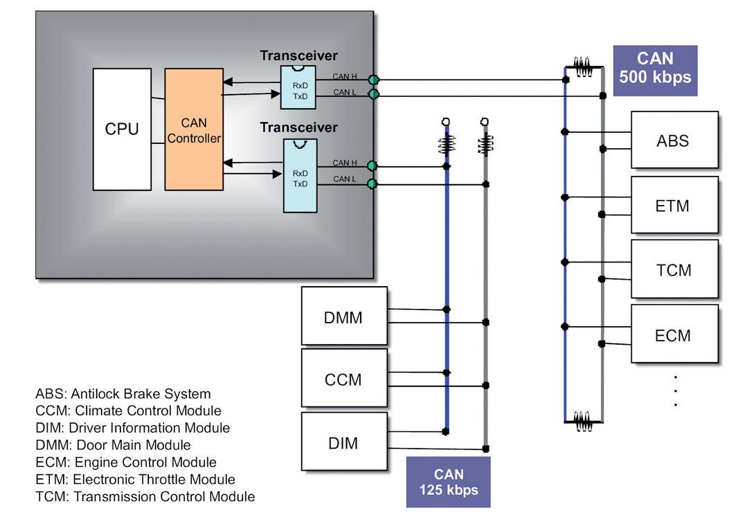 Figura 2: esempio di Connessione di bus CAN.