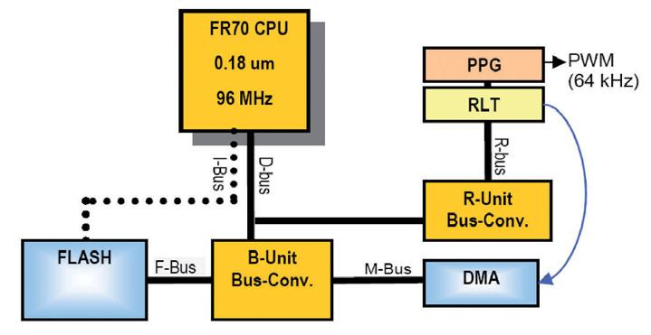 Figura 1: generazione di suoni mediante modulazione PWM nei micro Fujitsu serie MB91460 (da [1]).