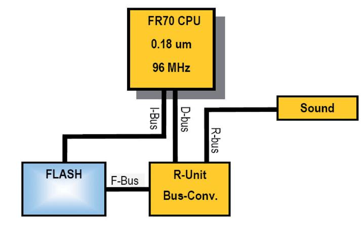 Figura 2: generazione di suoni mediante modulazione tono e ampiezza nei micro Fujitsu serie MB91460 (da [1]).