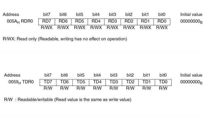 Figura 7: i contenuti dei registri RDR0 e TDR0