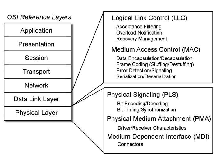 Figura 2: i due livelli definiti dal CAN.