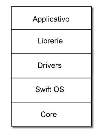 Figura 3: i livelli di un'applicazione in SwiftX.