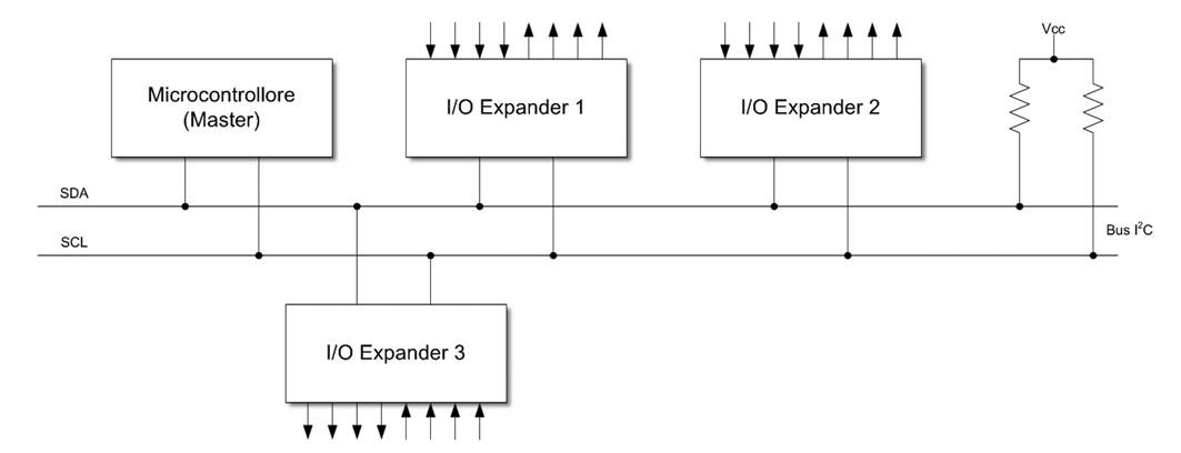 Figura 1: i port expander garantiscono una grande flessibilità in fase di progettazione, poiché consentono di aggiungere un numero elevato di linee al microcontrollore. Essi sono dispositivi slave che si interfacciano con il master (micro) su di un bus di tipo I2C.