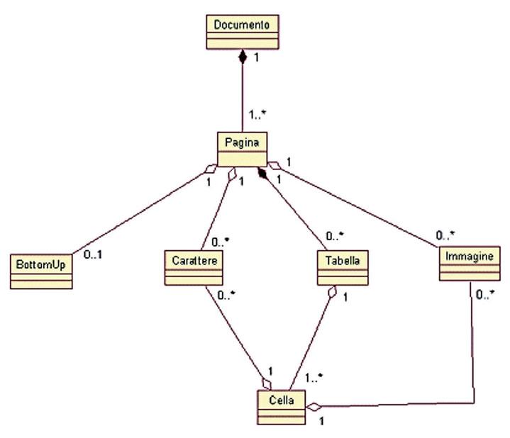 Figura 4: il diagramma delle classi completo delle associazioni.
