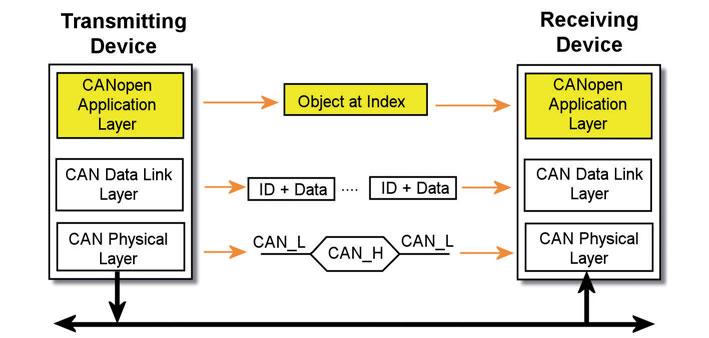 Figura 5: interazione tra nodi CANopen.