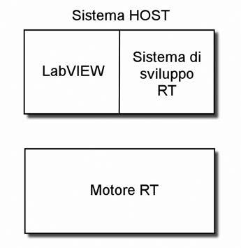 Figura 1: l'architettura di LabVIEW RT.