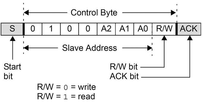 Figura 2: l'indirizzo del dispositivo è selezionato tramite i relativi pin presenti sul chip