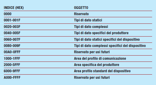 Tabella 1: la disposizione dei diversi dati nel Dizionario Oggetti
