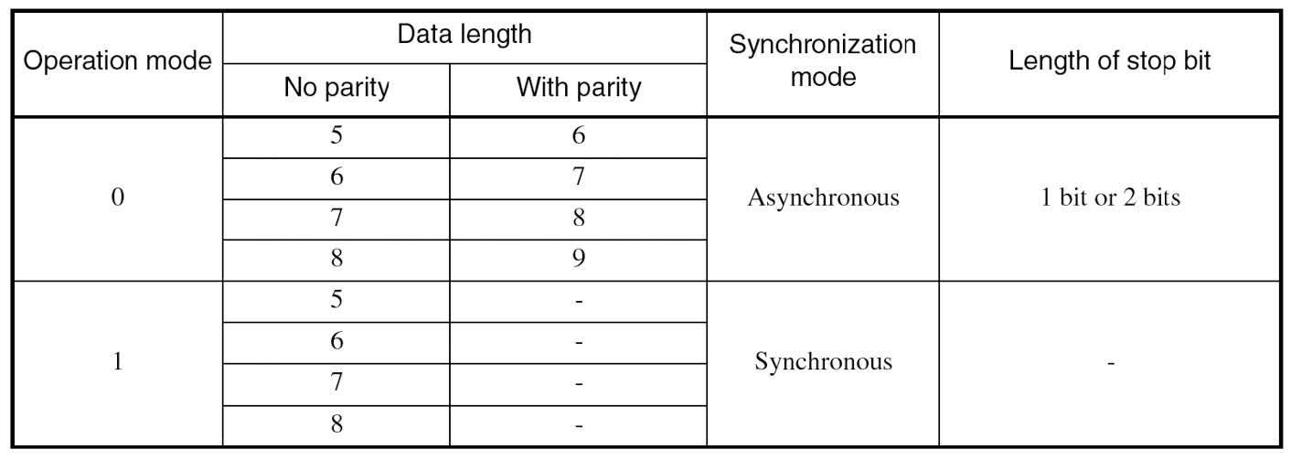 Figura 1: le modalità operative del componente.