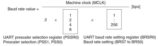 Figura 9: le relazioni usate per determinare il baudrate con generatore di baudrate.