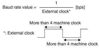 Figura 8: le relazioni usate per determinare il baudrate con clock esterno.