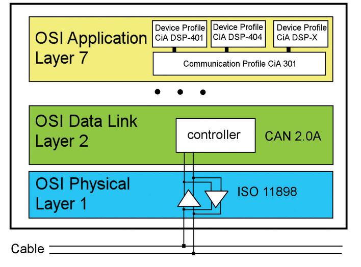 Figura 3: livelli dello stack ISO/OSI definiti nel CANopen.
