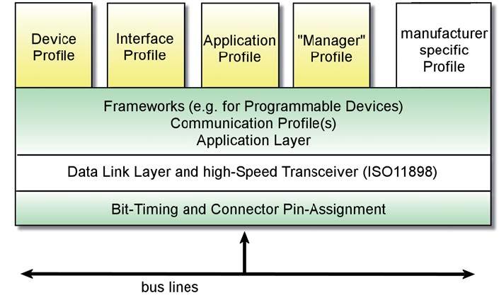Figura 4: particolare dei livelli implementati dal CANopen.