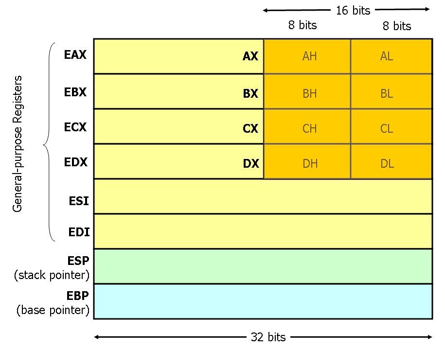 Figura 3: i registri Intel x86