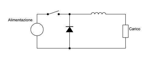 Figura 5: regolatore Bock.