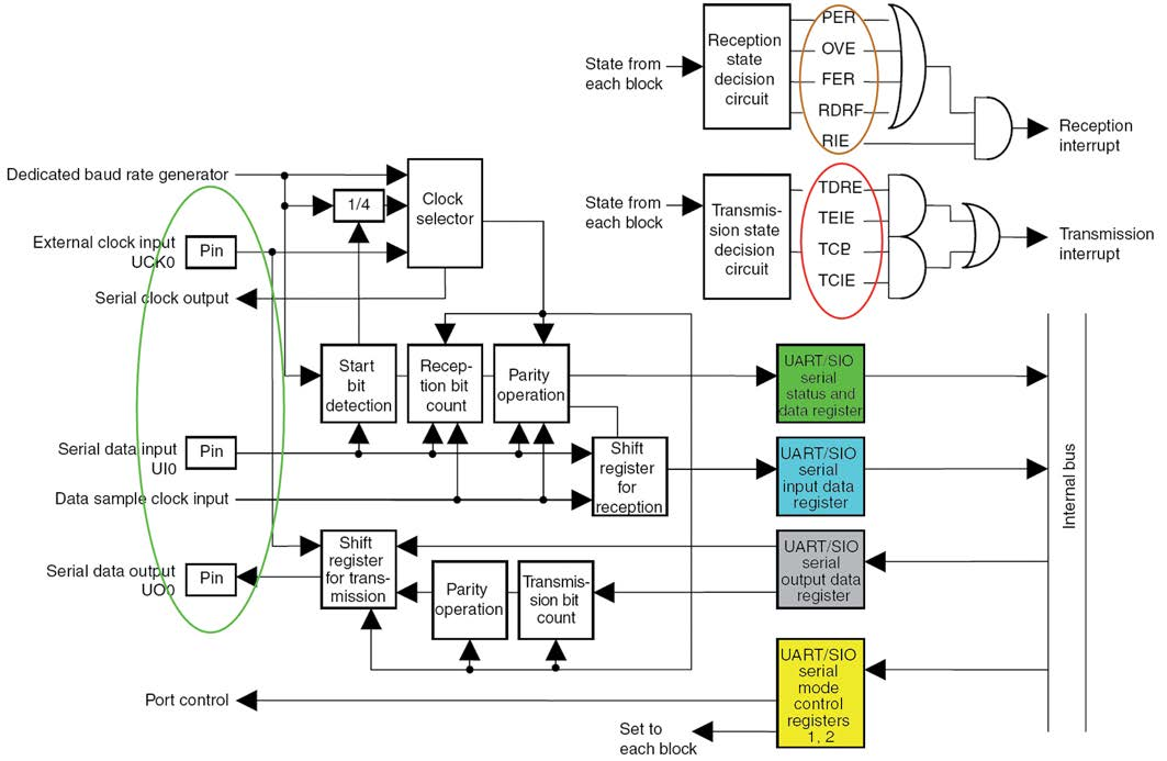 Figura 2: schema a blocchi della sezione SIO.