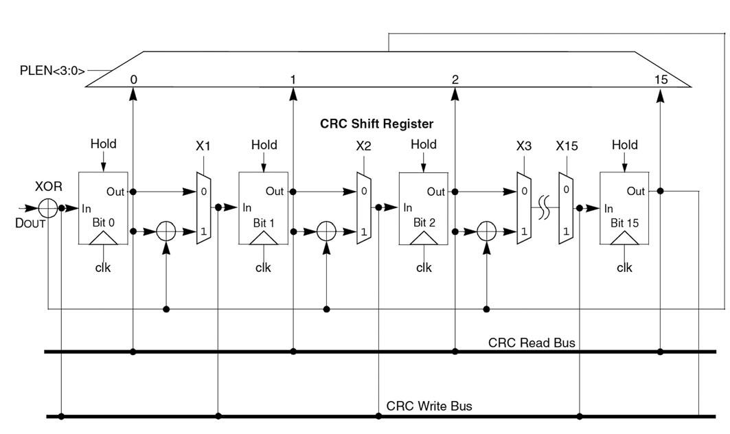 Figura 3: schema del generatore CRC dei PIC24.