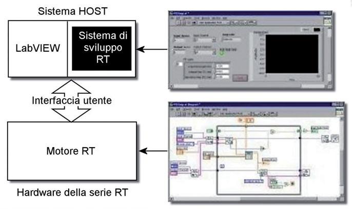 Figura 2: sistema di sviluppo RT e motore RT.