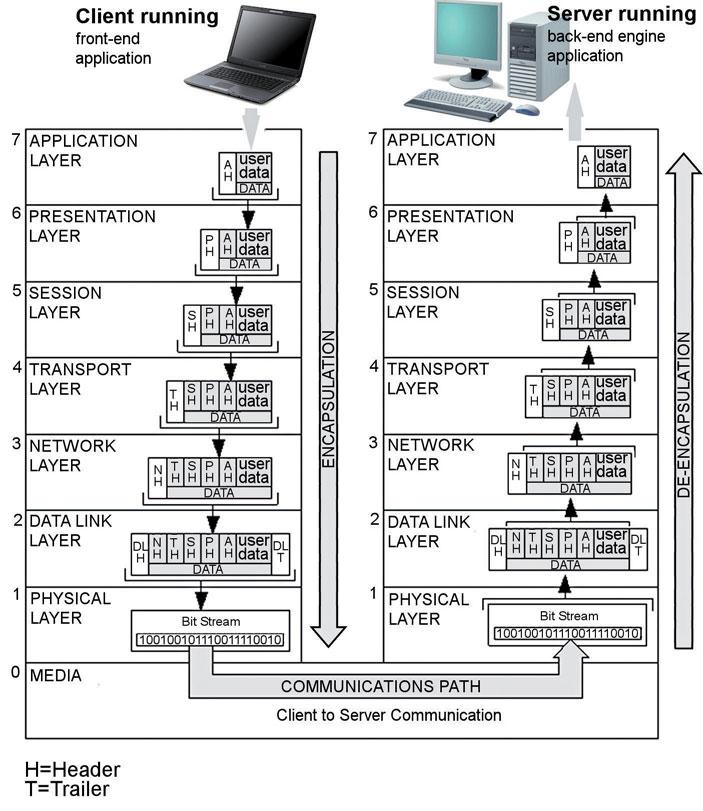 Figura 1: stack ISO/OSI.