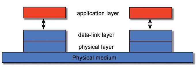 Figura 6: standard ISO-OSI.