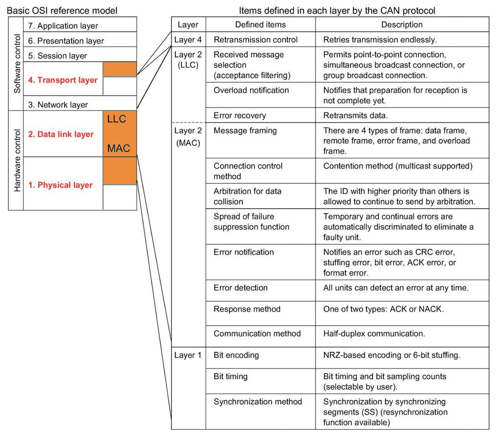 Figura 5: standard ISO-OSI.