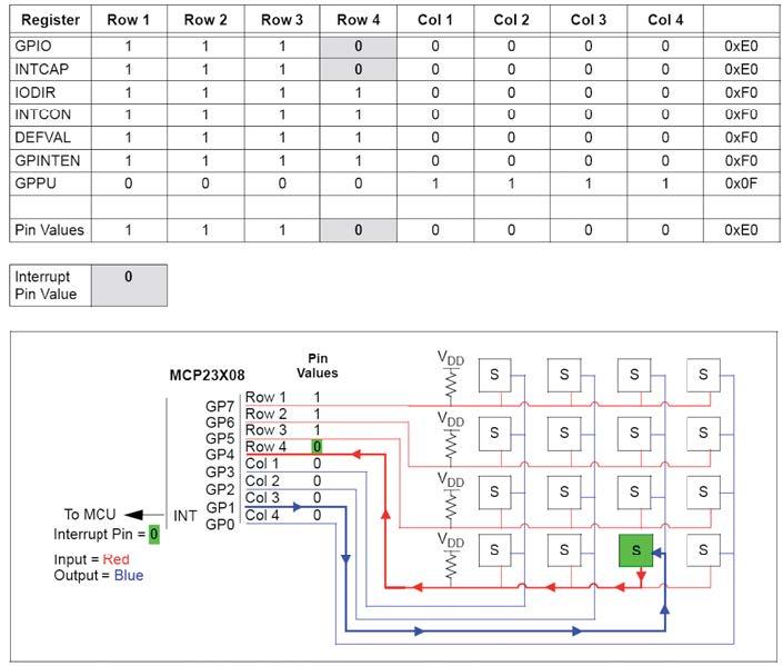 Figura 6: tasto premuto, scansione delle righe.