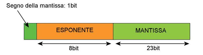 Figura 1: un tipico formato di numeri in virgola mobile a 32 bit.