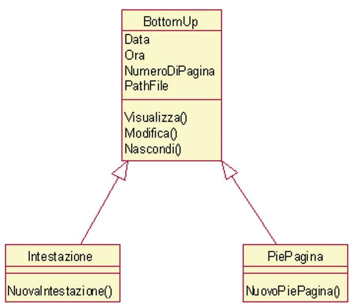 Figura 3: utilizzo del concetto di ereditarietà.