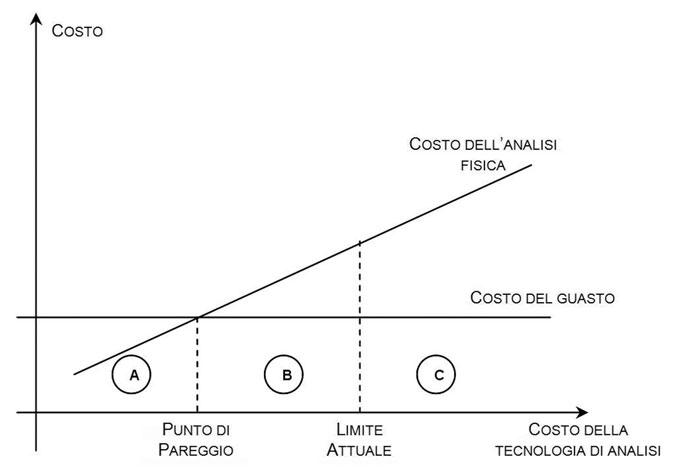 Figura 3: validità della ricerca delle cause dei guasti.